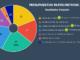 Resultado votaciones Presupuestos Participativos 2018
