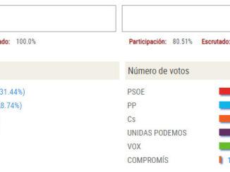 Resultado de las elecciones 10N en Segorbe